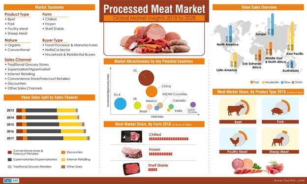 Processed Meat Sales Set to Cross US$ 200 Billion in 2018 Amidst Sluggishness in Global Demand