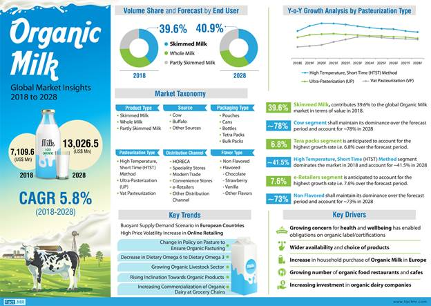 Organic Milk Market Remains Highly Consolidated; Top Four Players Account for Over 30% Revenue Share, Finds Fact.MR
