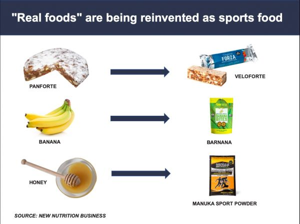 "Consumers drive reinvention of ""real food"" as sports food"