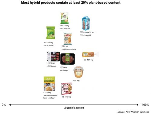 Meat vs plants? Hybrid strategy means you can have both